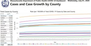 Coronavirus Pandemic – MA Opens Borders Without Quarantine to NY, CT, VT, NH, NJ and ME Travelers
